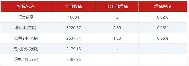 【5月16日新三板收评】做市指数跌0.56%  盘内总成交1.03亿 中国金融观察网www.chinaesm.com