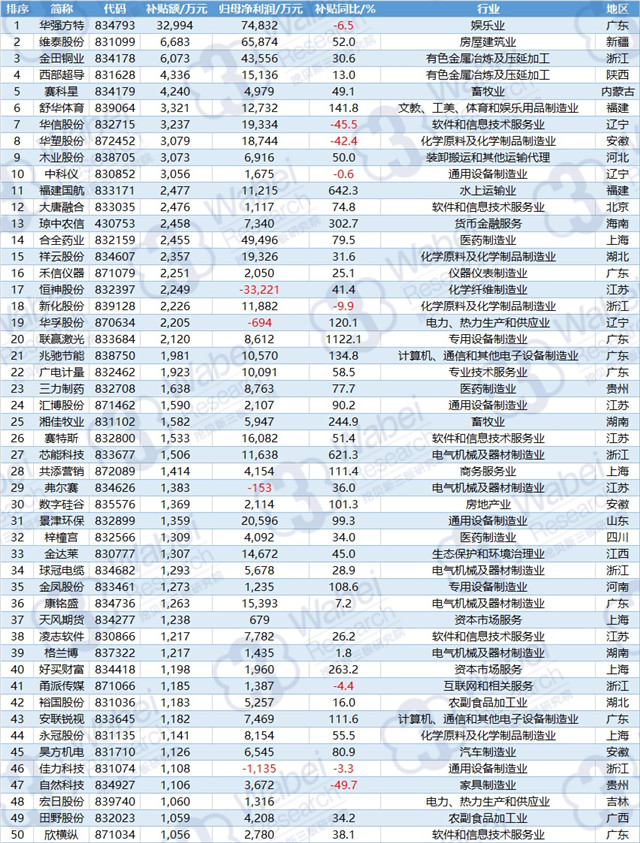 """2017年新三板政府补助TOP100:最高补贴3.30亿元 6家企业""""边补边亏"""""""