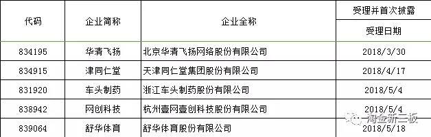 5家申报 49家撤回 新三板企业IPO热情骤降