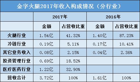 新三板并购池威力凸显 A股公司靠这三家标的2017年净利翻了两番!
