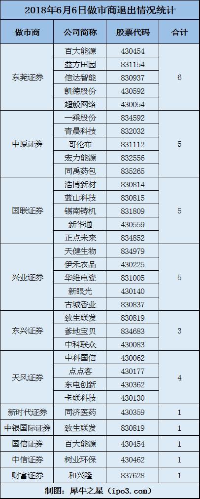 做市商大撤退:6月6日30家企业发布做市商退出公告  涉及11家券商 中国金融观察网www.chinaesm.com