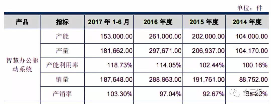 捷昌驱动携带三类股东成功过会