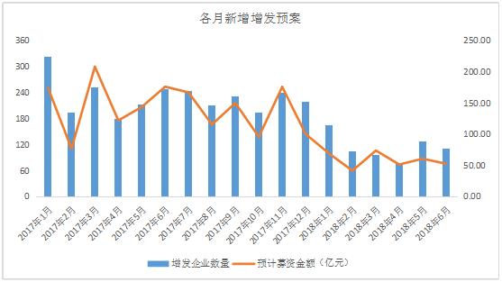 新三板半年度报告:6成僵尸股 企业忙退出 增发缩水6成 中国金融观察网www.chinaesm.com
