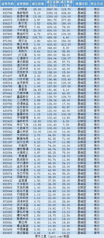 新三板大宗交易日報:總成交1.66億 ST明游成交2967.5萬 中國金融觀察網gdxjdl.cn