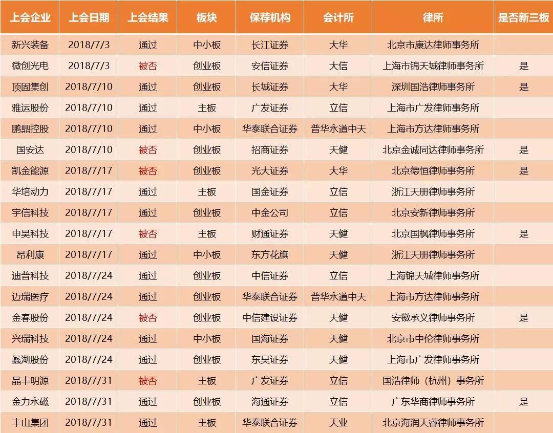 8月开门红!新叁板新农股份往昔日度过会 附7月 券商、会所、律所IPO效实单 中国金融不清雅察网www.chinaesm.com
