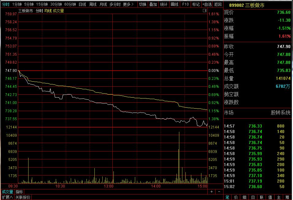 【10月11日新三板收评】总成交3亿元   做市指数跌1.51% 中国金融观察网www.chinaesm.com