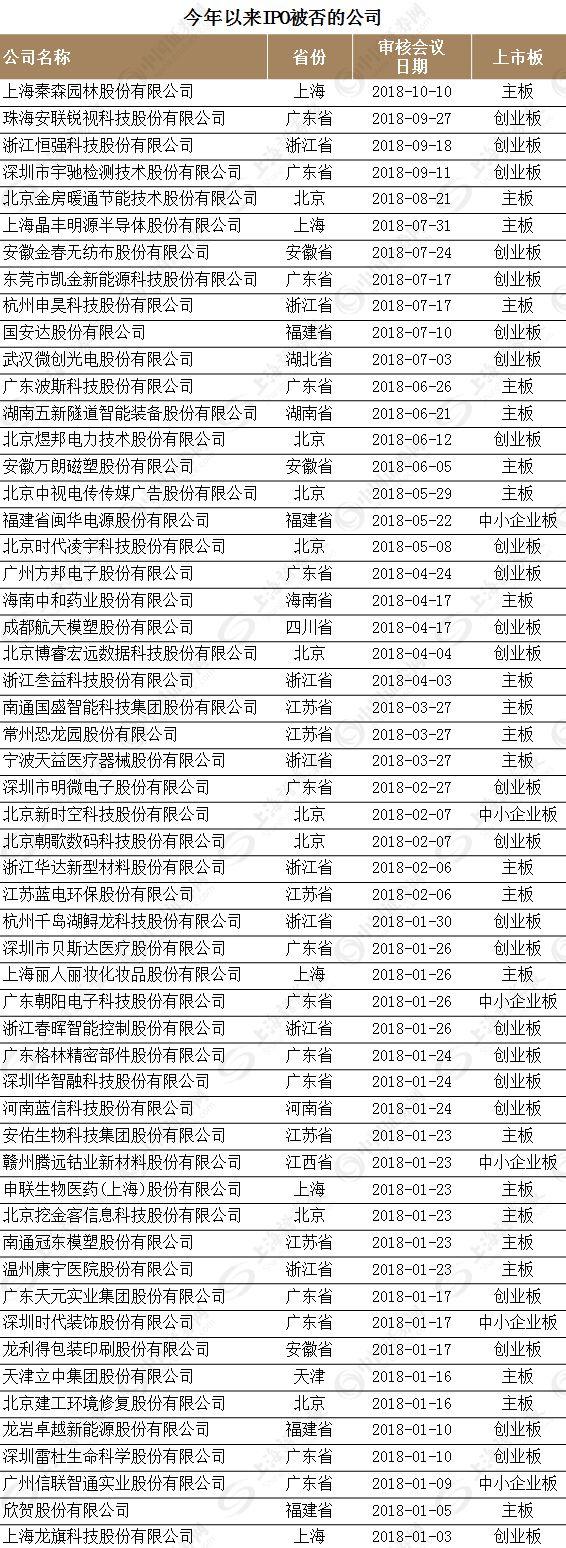 """小市值公司暴增 IPO落榜生""""复读""""回A需看仔细 中国金融观察网www.chinaesm.com"""