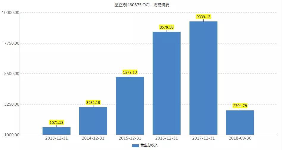 三季报营收下滑45%,星立方照样被上市公司举牌,凭什么? 中国金融观察网www.chinaesm.com