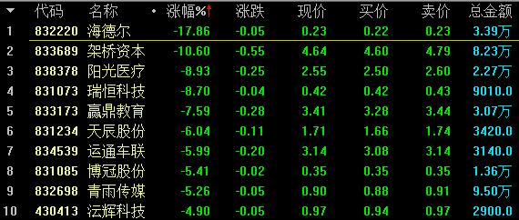 【12月6日新三板收评】做市指数九连阳,总成交3.07亿元 中国金融观察网www.chinaesm.com
