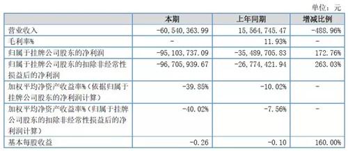 PE做到这份上也是离奇!这家新三板PE去年巨亏,20只基金亏损清盘,连营业收入都是负的! 中国金融观察网www.chinaesm.com