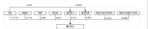 科创板再现100%过会:背后20余家VC/PE,人民币基金成大赢家 中国金融观察网www.chinaesm.com