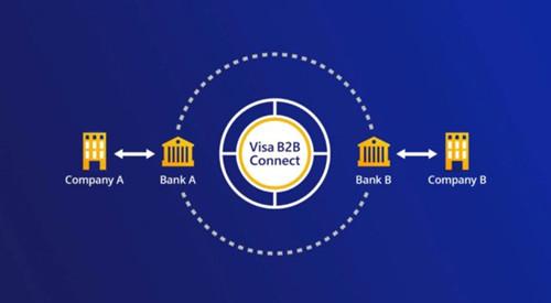 Visa面向全球推出B2B Connect跨境匯款服務
