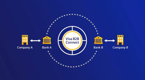 Visa面向全球推出B2B Connect跨境匯款服務 中國金融觀察網www.uasevent.com
