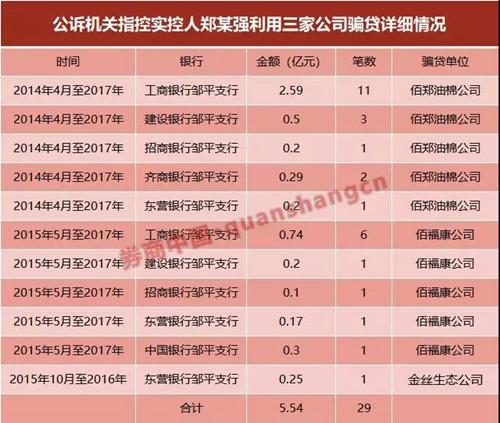6家銀行被騙29筆高達5.5億! 又一騙貸大案曝光,從國家公章公文到交易合同都是假的! 中國金融觀察網www.uasevent.com