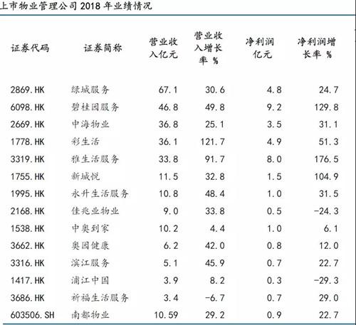 物業公司IPO前赴后繼,還有一家頭部企業在籌謀上市…… 中國金融觀察網www.uasevent.com