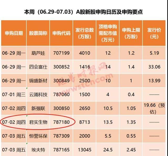 100%中签机会!新三板精选层首批新股发行来了 中国金融观察网www.chinaesm.com