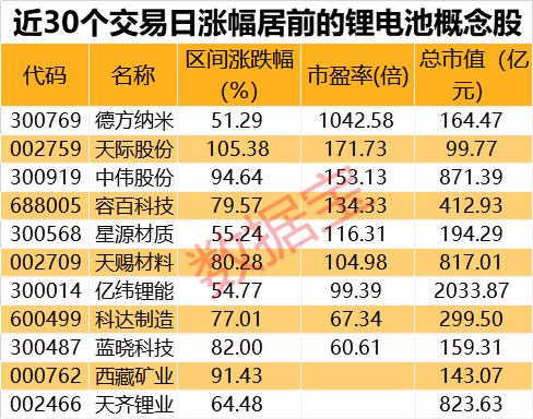 锂电池板块掀涨停潮!中报高增长概念股名单出炉 中国金融观察网www.chinaesm.com